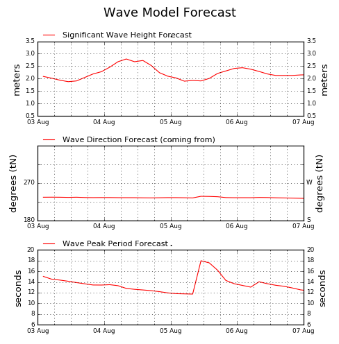 WaveNet: The online real time waves and weather for South Africa