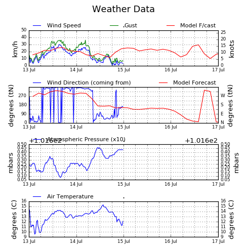c4c724039 WaveNet: The online real time waves and weather for South Africa ...